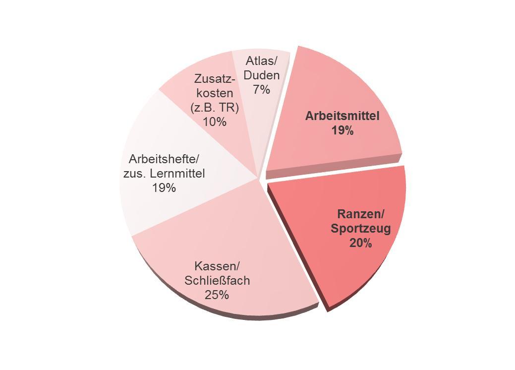 St ndegesellschaft schule for Schule grafik